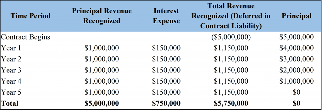 5-Year Interest Expense and Revenue Recognition Table