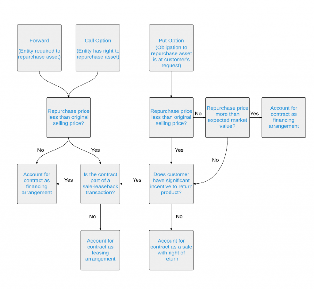 Flowchart: a comprehensive review of the accounting process for repurchase agreements under ASC 606.
