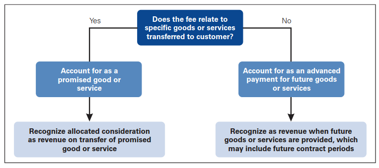 KPMG Flowchart: If a fee relates to a specific good or service transferred to a customer, then a company should account for it as a promised good or service and recognize allocated consideration as revenue on transfer of the promised good or service. If the fee is not related to specific goods or services transferred to a customer, the the company should account for it as an advanced payment for future goods or services and recognize it as revenue when future goods or services are provided, which may include future contract periods.