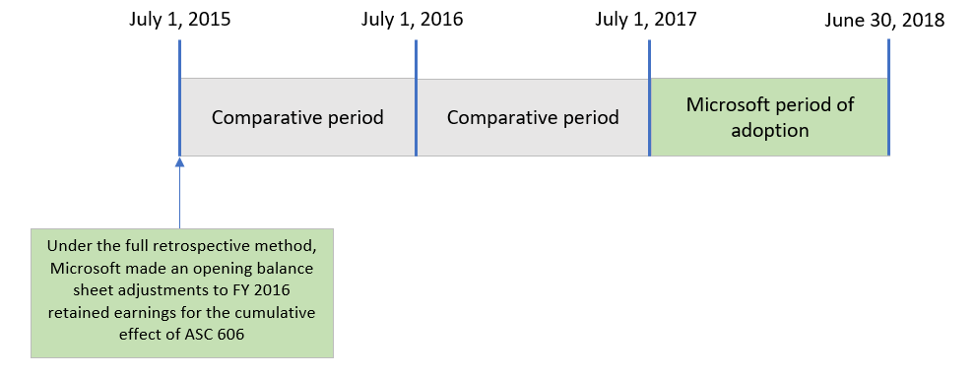 Under the full retrospective method, Microsoft made an opening balance sheet adjustment to FY 2016 retained earnings for the cumulative effect of ASC 606.
