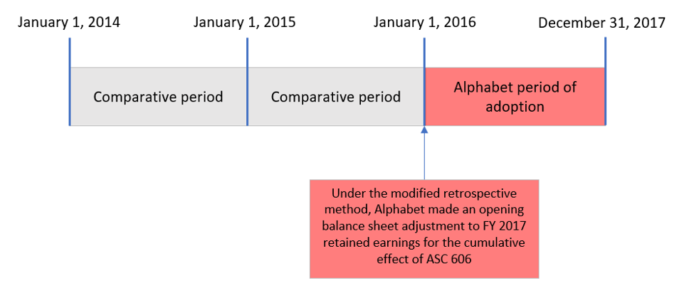 Under the modified retrospective method, Alphabet made an opening balance sheet adjustment to FY 2017 retained earnings for the cumulative effect of ASC 606.