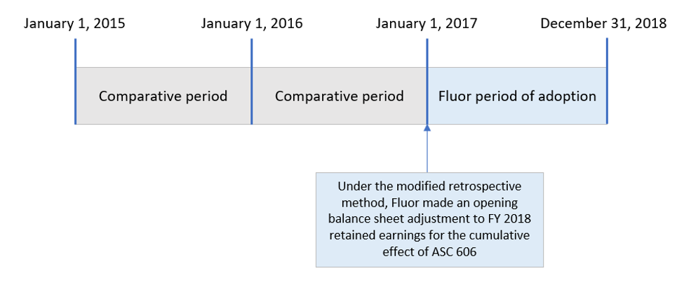 Under the modified retrospective method, Fluor made an opening balance sheet adjustment to FY 2018 retained earnings for the cumulative effect of ASC 606.