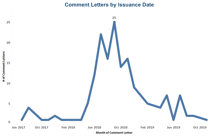 SEC Comment Letters were issued most between June and December 2018.