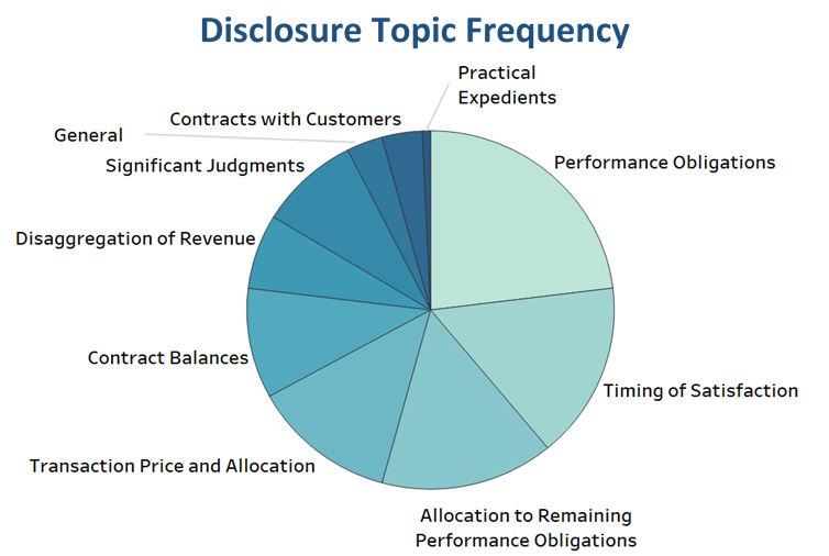 SEC Comment Letters related to disclosures cover a variety of topics with over 50% addressing performance obligations, timing of satisfaction, or allocation to remaining performance obligations.