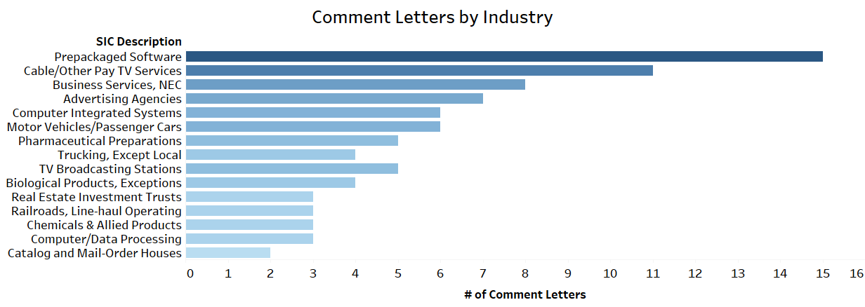 SEC Comment Letters on Disclosures were issued most to companies in the prepackaged software, cable/other pay TV services, business services, advertising agencies, and computer integrated systems industries.