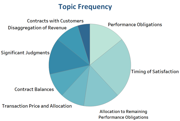 Prepackaged software industry comment letters focused most on performance obligations, timing of satisfaction, and allocation to remaining performance obligations.