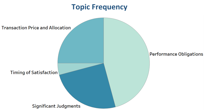 Comment Letters in the Cable/Television Services industry addressed performance obligations, transaction price and allocation, and significant judgments most.