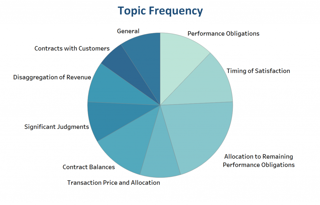 SEC Comment Letters related to disclosures in the Business Services industry focused on performance obligations, timing of satisfaction, and allocation to remaining performance obligations.